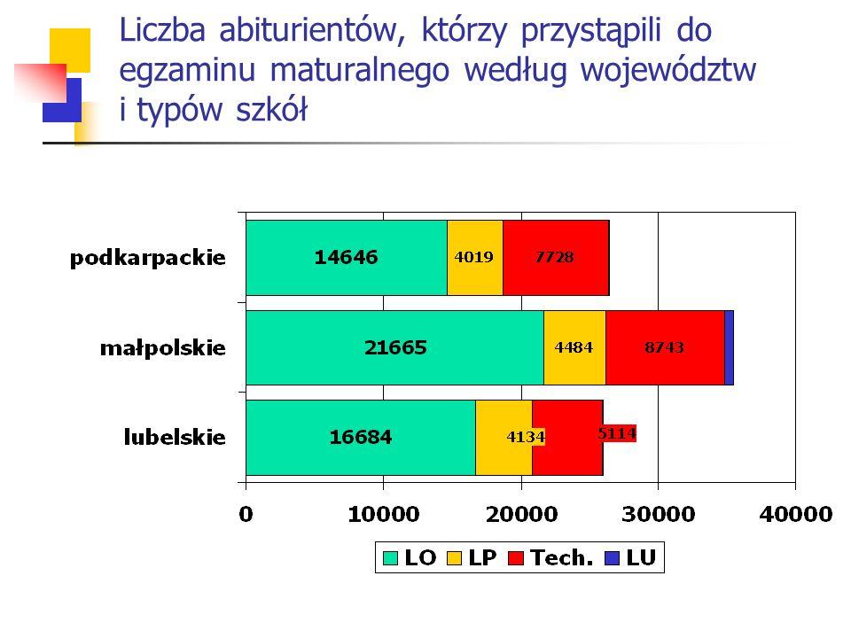 Liczba abiturientów, którzy przystąpili do egzaminu maturalnego według województw i typów szkół