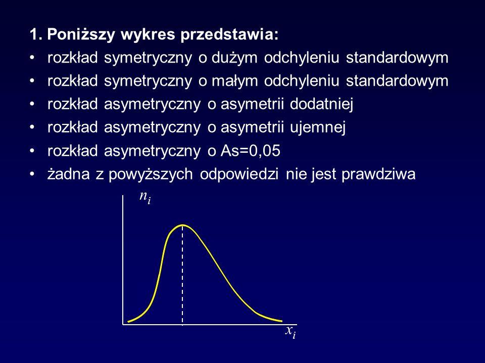1. Poniższy wykres przedstawia: rozkład symetryczny o dużym odchyleniu standardowym rozkład symetryczny o małym odchyleniu standardowym rozkład asymet