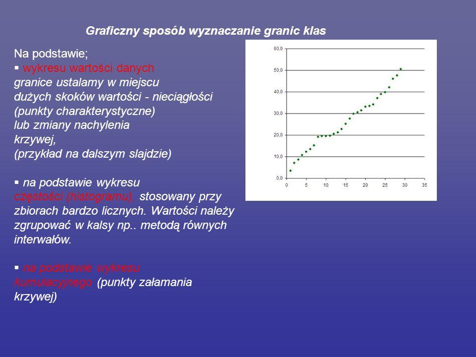 Graficzny sposób wyznaczanie granic klas Na podstawie;  wykresu wartości danych granice ustalamy w miejscu dużych skoków wartości - nieciągłości (punkty charakterystyczne) lub zmiany nachylenia krzywej, (przykład na dalszym slajdzie)  na podstawie wykresu częstości (histogramu), stosowany przy zbiorach bardzo licznych.