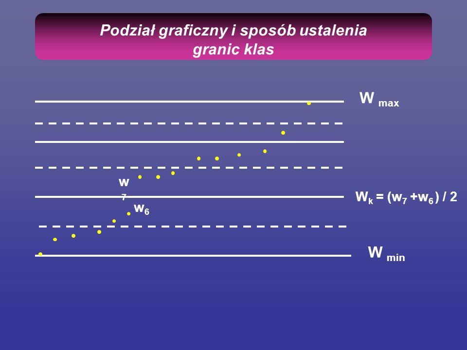 Podział graficzny i sposób ustalenia granic klas W min W max w6w6 w7w7 W k = (w 7 +w 6 ) / 2