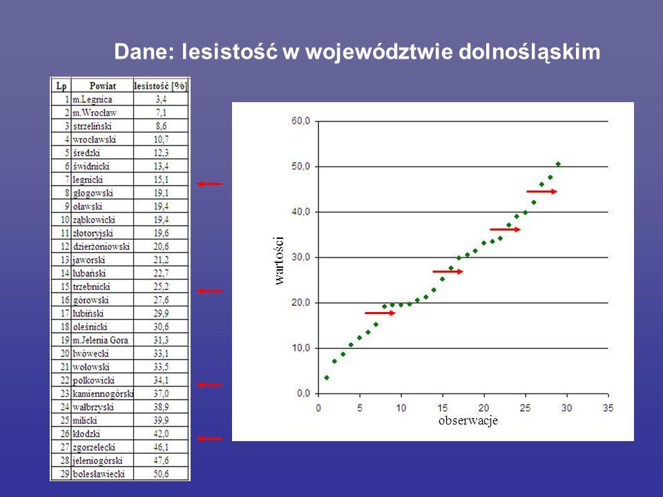 Dane: lesistość w województwie dolnośląskim Poprrawic, opisac obserwacje wartości
