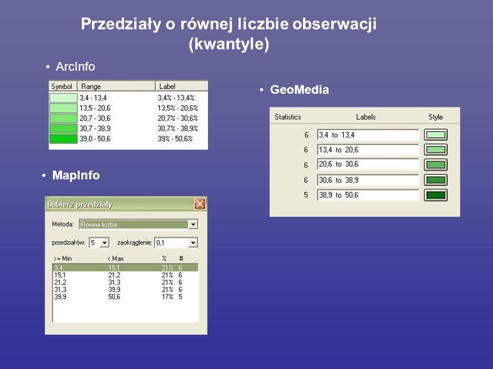 Przedziały o równej liczbie obserwacji (kwantyle) ArcInfo MapInfo GeoMedia