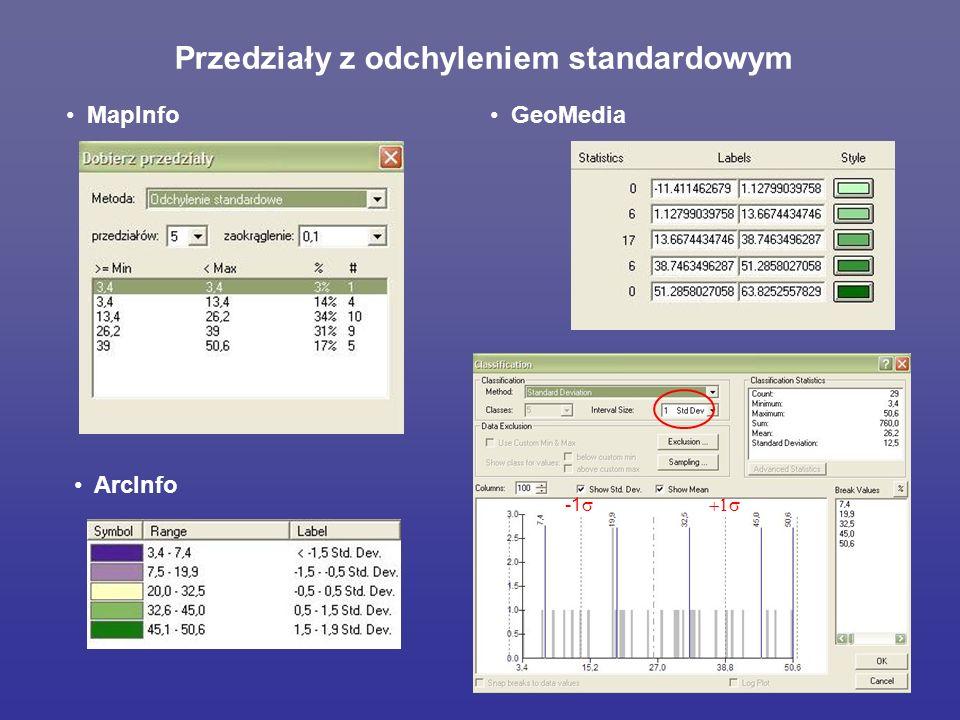 Przedziały z odchyleniem standardowym ArcInfo MapInfo GeoMedia -1 