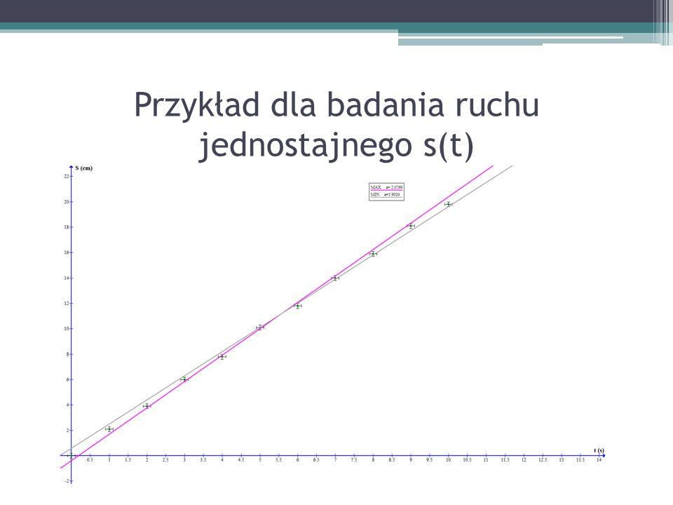 Przykład dla badania ruchu jednostajnego s(t)