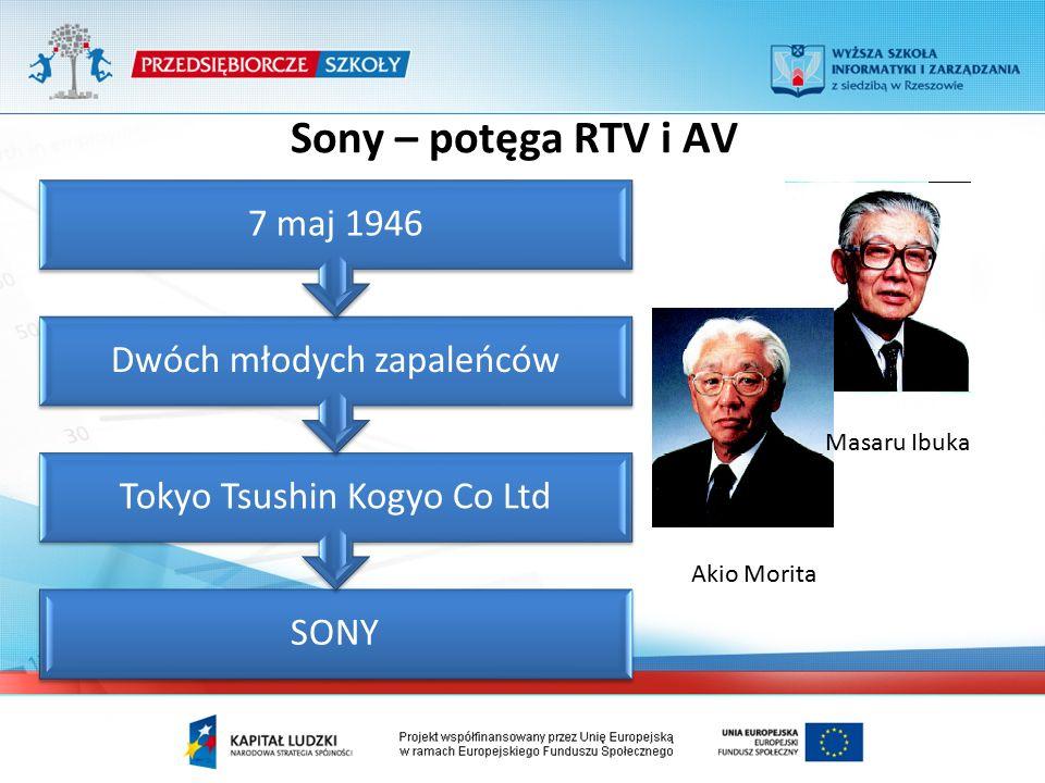 Sony – potęga RTV i AV SONY Tokyo Tsushin Kogyo Co Ltd Dwóch młodych zapaleńców 7 maj 1946 Masaru Ibuka Akio Morita
