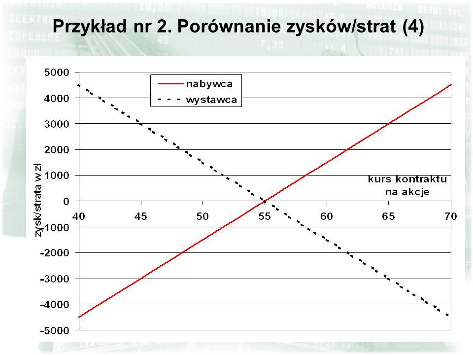 26 Przykład nr 2. Spekulacja na wzrost kursu - porównanie inwestycji (3)