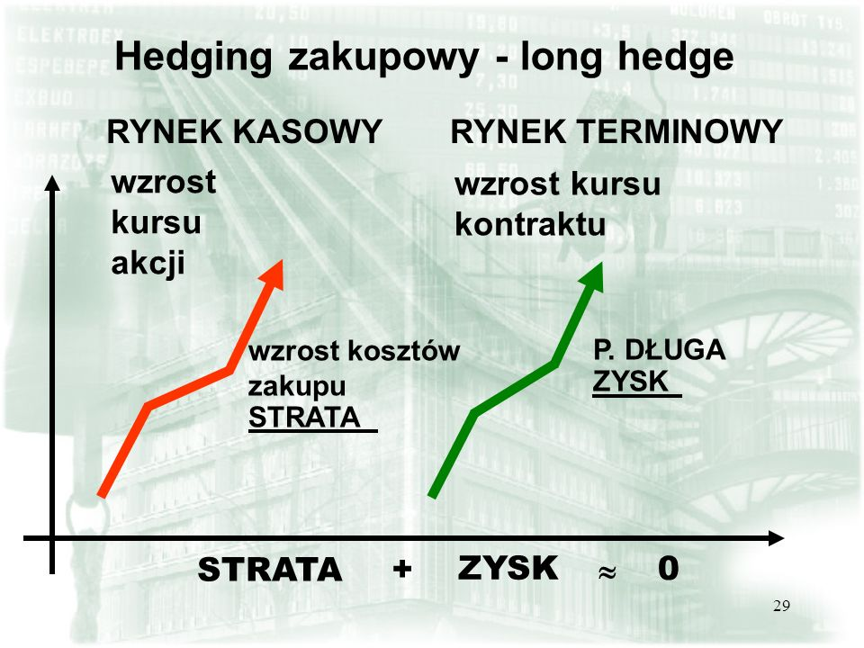 28 Ograniczanie ryzyka strat na rynku kasowym poprzez działania na rynku terminowym Zabezpieczenie przed:   spadkiem wartości posiadanych akcji, poprzez sprzedaż kontraktów   wzrostem wartości akcji, które chcemy nabyć w przyszłości poprzez kupno kontraktów Transakcje zabezpieczające - hedging