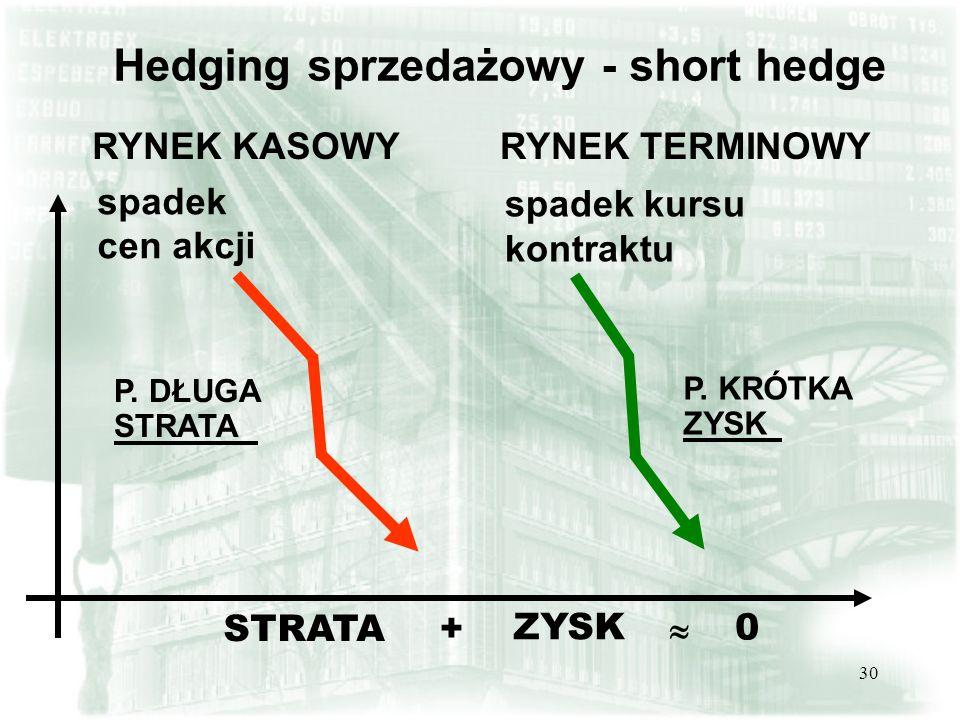 29 Hedging zakupowy - long hedge wzrost kosztów zakupu STRATA P.