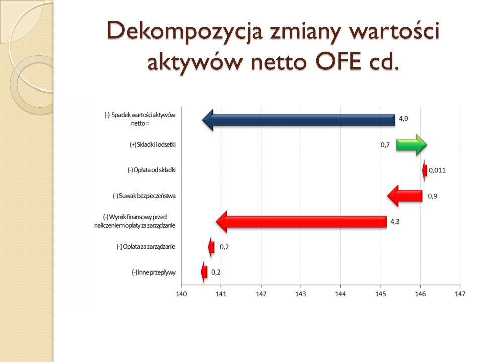 Dekompozycja zmiany wartości aktywów netto OFE cd.
