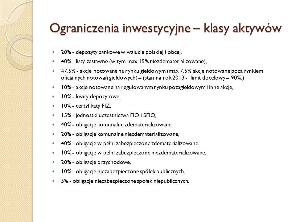 Ograniczenia inwestycyjne – klasy aktywów 20% - depozyty bankowe w walucie polskiej i obcej, 40% - listy zastawne (w tym max 15% niezdematerializowane