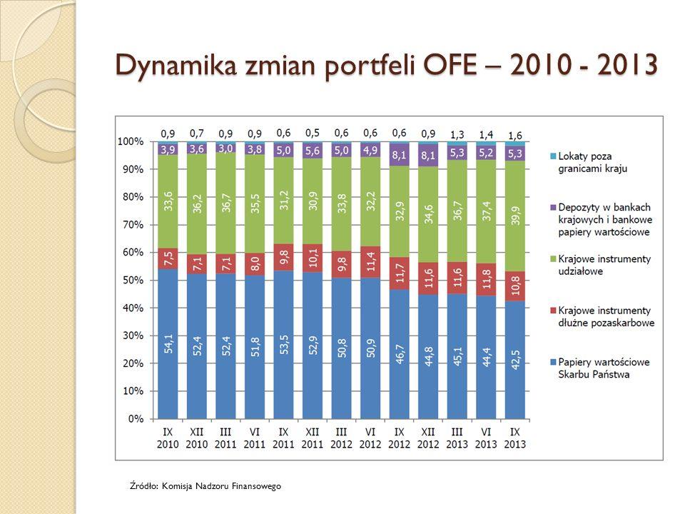 Dynamika zmian portfeli OFE – 2010 - 2013 Źródło: Komisja Nadzoru Finansowego