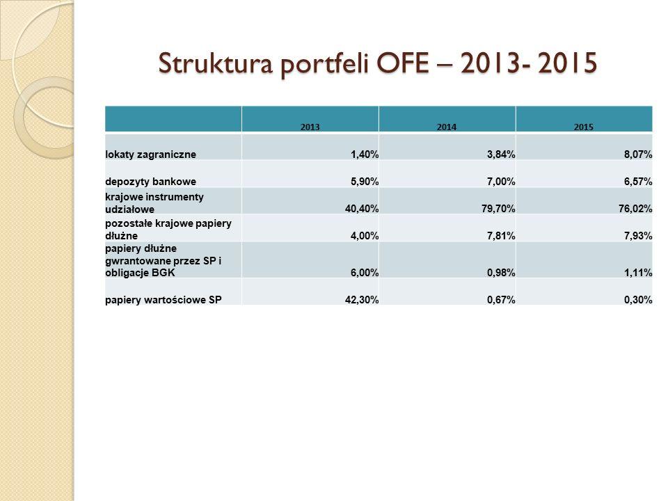 Struktura portfeli OFE – 2013- 2015 201320142015 lokaty zagraniczne1,40%3,84%8,07% depozyty bankowe5,90%7,00%6,57% krajowe instrumenty udziałowe40,40%