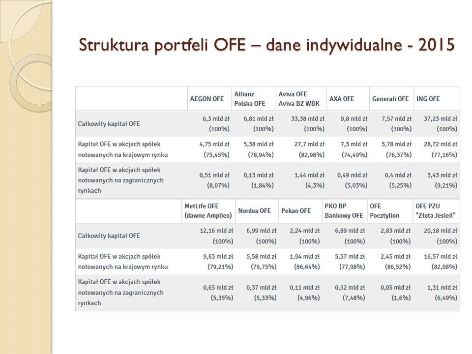 Struktura portfeli OFE – dane indywidualne - 2015