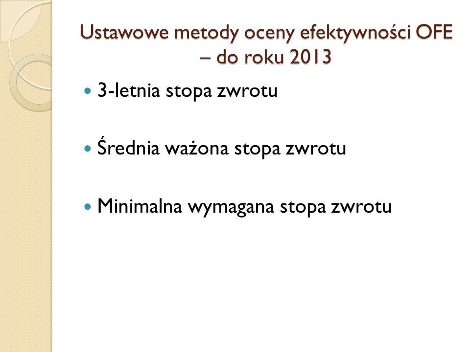 Ustawowe metody oceny efektywności OFE – do roku 2013 3-letnia stopa zwrotu Średnia ważona stopa zwrotu Minimalna wymagana stopa zwrotu