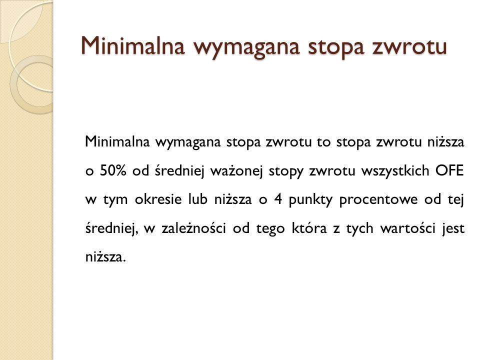 Minimalna wymagana stopa zwrotu Minimalna wymagana stopa zwrotu to stopa zwrotu niższa o 50% od średniej ważonej stopy zwrotu wszystkich OFE w tym okr
