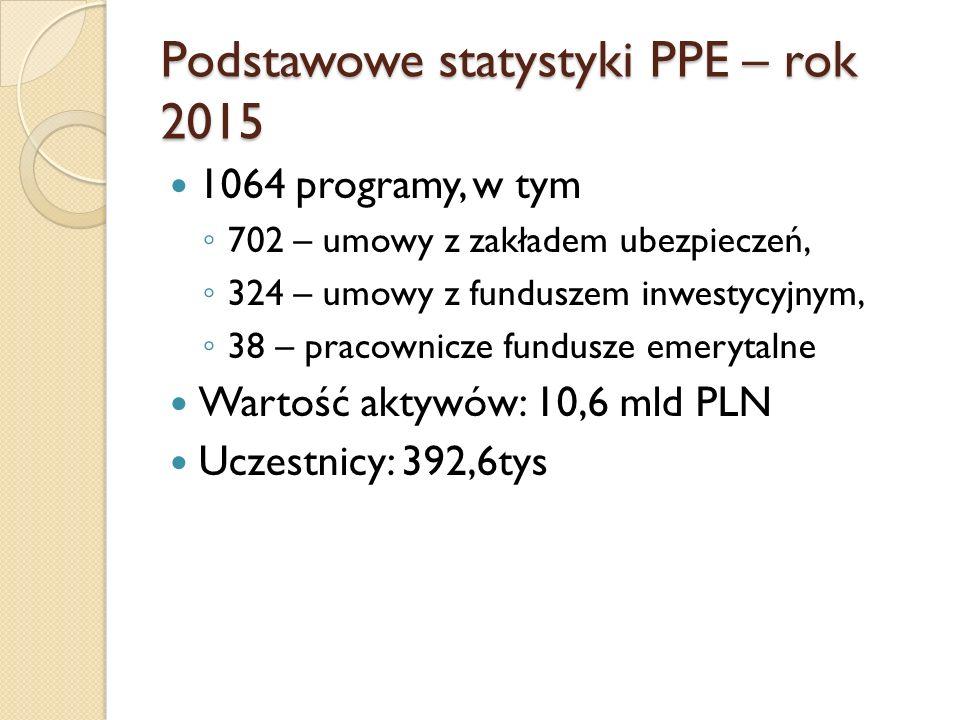 Podstawowe statystyki PPE – rok 2015 1064 programy, w tym ◦ 702 – umowy z zakładem ubezpieczeń, ◦ 324 – umowy z funduszem inwestycyjnym, ◦ 38 – pracow