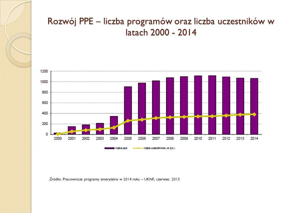 Rozwój PPE – liczba programów oraz liczba uczestników w latach 2000 - 2014 Źródło: Pracownicze programy emerytalne w 2014 roku – UKNF, czerwiec 2015