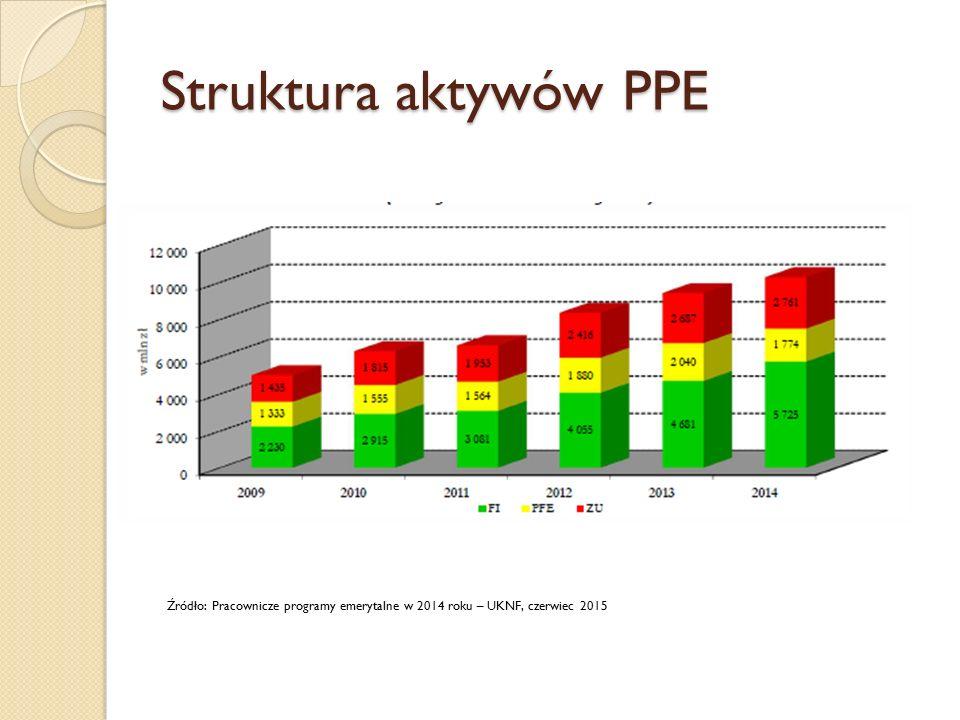 Struktura aktywów PPE Źródło: Pracownicze programy emerytalne w 2014 roku – UKNF, czerwiec 2015