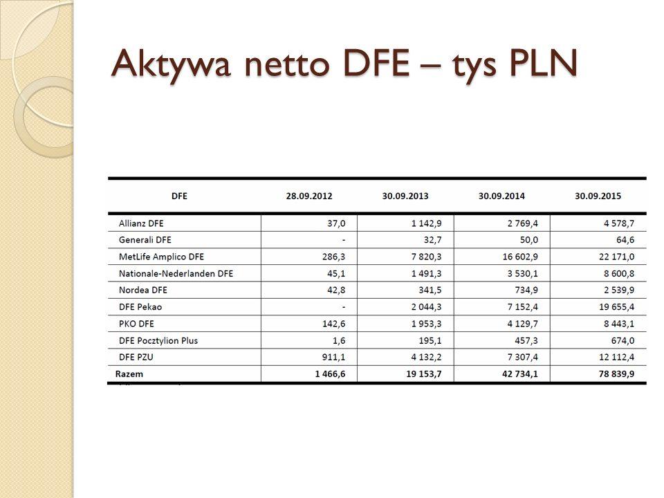 Aktywa netto DFE – tys PLN