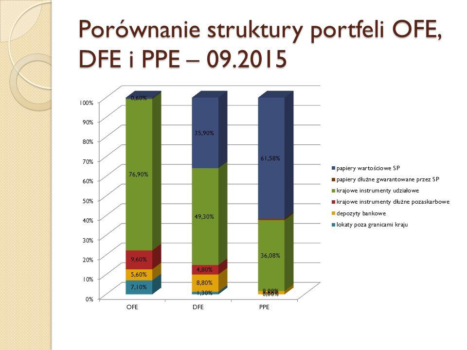 Porównanie struktury portfeli OFE, DFE i PPE – 09.2015