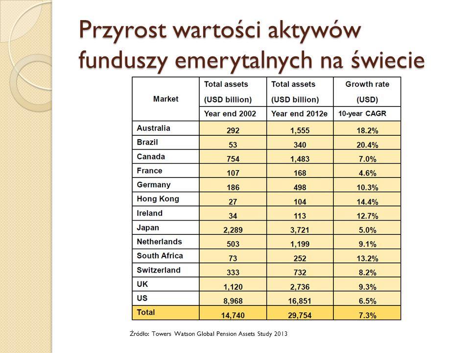 Przyrost wartości aktywów funduszy emerytalnych na świecie Źródło: Towers Watson Global Pension Assets Study 2013