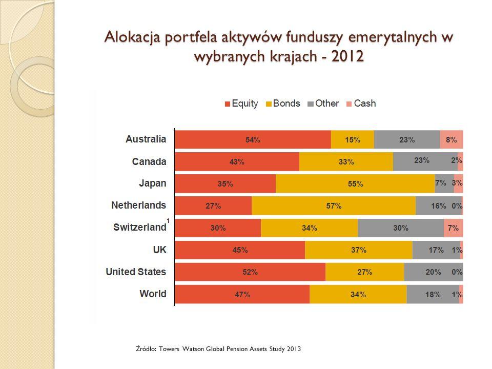 Alokacja portfela aktywów funduszy emerytalnych w wybranych krajach - 2012 Źródło: Towers Watson Global Pension Assets Study 2013