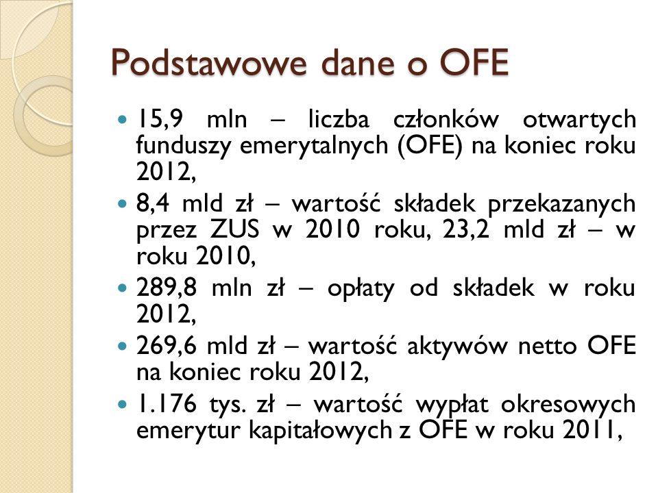 Podstawowe dane o OFE 15,9 mln – liczba członków otwartych funduszy emerytalnych (OFE) na koniec roku 2012, 8,4 mld zł – wartość składek przekazanych