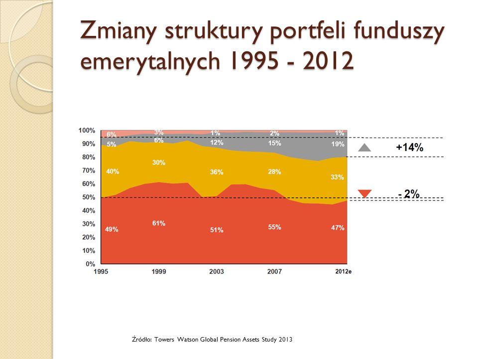Zmiany struktury portfeli funduszy emerytalnych 1995 - 2012 Źródło: Towers Watson Global Pension Assets Study 2013