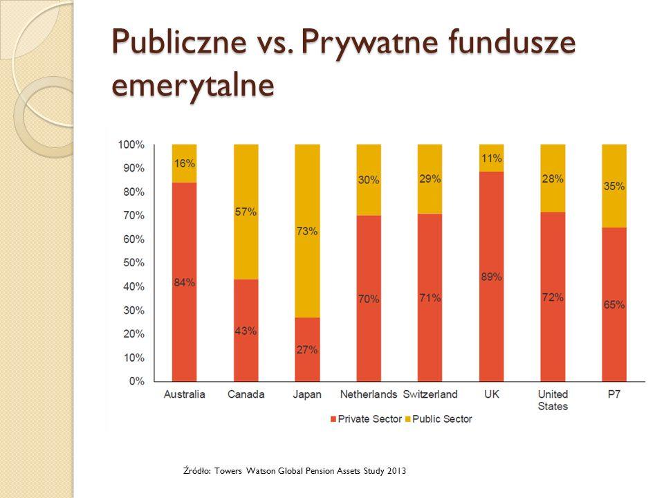 Publiczne vs. Prywatne fundusze emerytalne Źródło: Towers Watson Global Pension Assets Study 2013