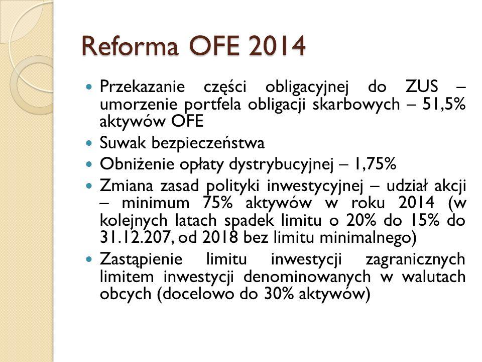 Reforma OFE 2014 Przekazanie części obligacyjnej do ZUS – umorzenie portfela obligacji skarbowych – 51,5% aktywów OFE Suwak bezpieczeństwa Obniżenie o