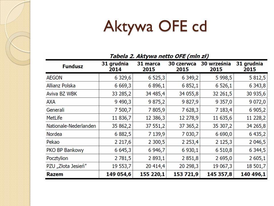 Aktywa OFE cd