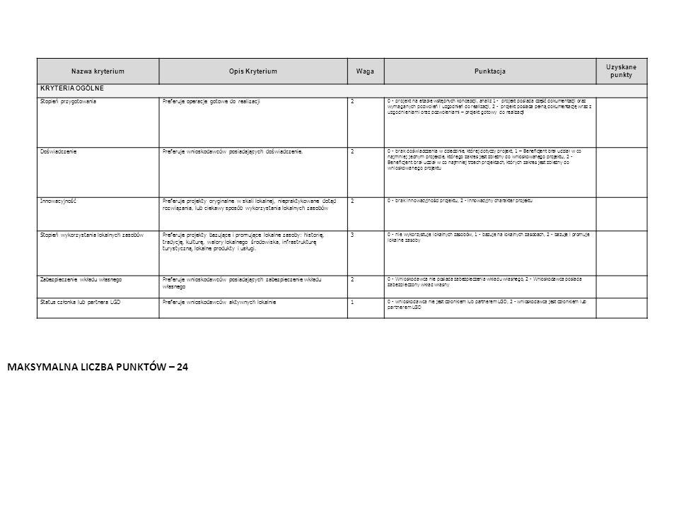 Nazwa kryteriumOpis KryteriumWagaPunktacja Uzyskane punkty KRYTERIA OGÓLNE Stopień przygotowaniaPreferuje operacje gotowe do realizacji2 0 - projekt na etapie wstępnych koncepcji, analiz 1 - projekt posiada część dokumentacji oraz wymaganych pozwoleń i uzgodnień do realizacji, 2 - projekt posiada pełną dokumentację wraz z uzgodnieniami oraz pozwoleniami – projekt gotowy do realizacji DoświadczeniePreferuje wnioskodawców posiadających doświadczenie.2 0 - brak doświadczenia w dziedzinie, której dotyczy projekt, 1 – Beneficjent brał udział w co najmniej jednym projekcie, którego zakres jest zbieżny do wnioskowanego projektu, 2 - Beneficjent brał udział w co najmniej trzech projektach, których zakres jest zbieżny do wnioskowanego projektu InnowacyjnośćPreferuje projekty oryginalne w skali lokalnej, niepraktykowane dotąd rozwiązania, lub ciekawy sposób wykorzystania lokalnych zasobów 2 0 - brak innowacyjności projektu, 2 - innowacyjny charakter projektu Stopień wykorzystania lokalnych zasobówPreferuje projekty bazujące i promujące lokalne zasoby: historię, tradycję, kulturę, walory lokalnego środowiska, infrastrukturę turystyczną, lokalne produkty i usługi.