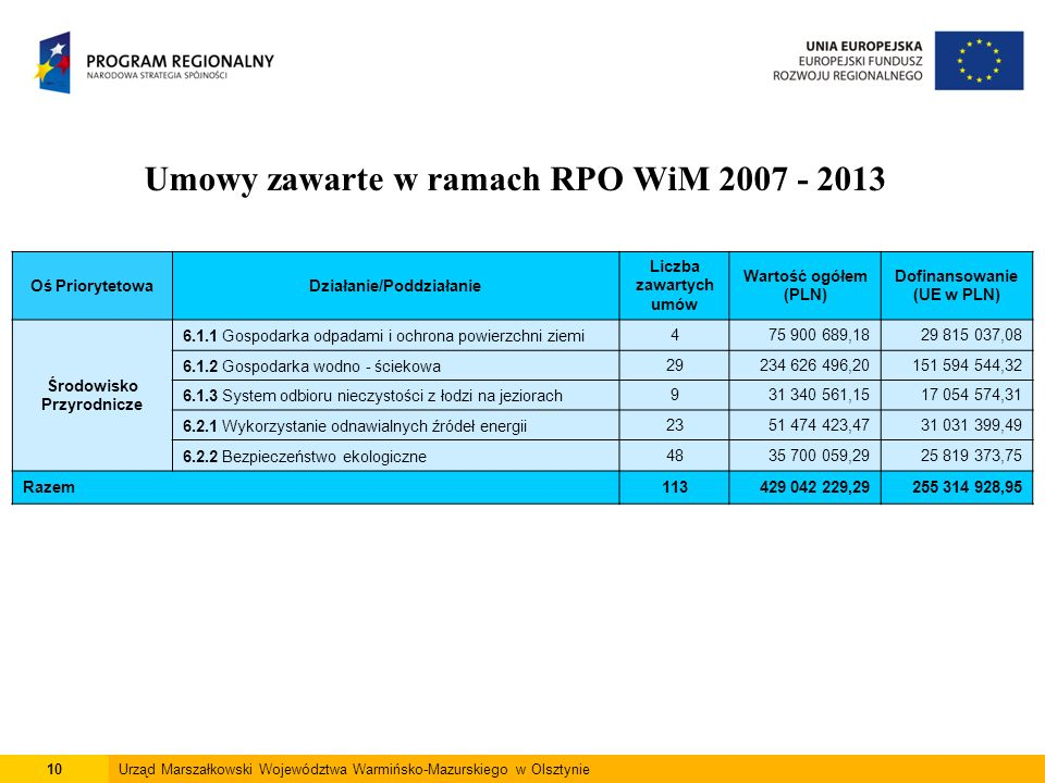10Urząd Marszałkowski Województwa Warmińsko-Mazurskiego w Olsztynie Umowy zawarte w ramach RPO WiM 2007 - 2013 Oś PriorytetowaDziałanie/Poddziałanie L