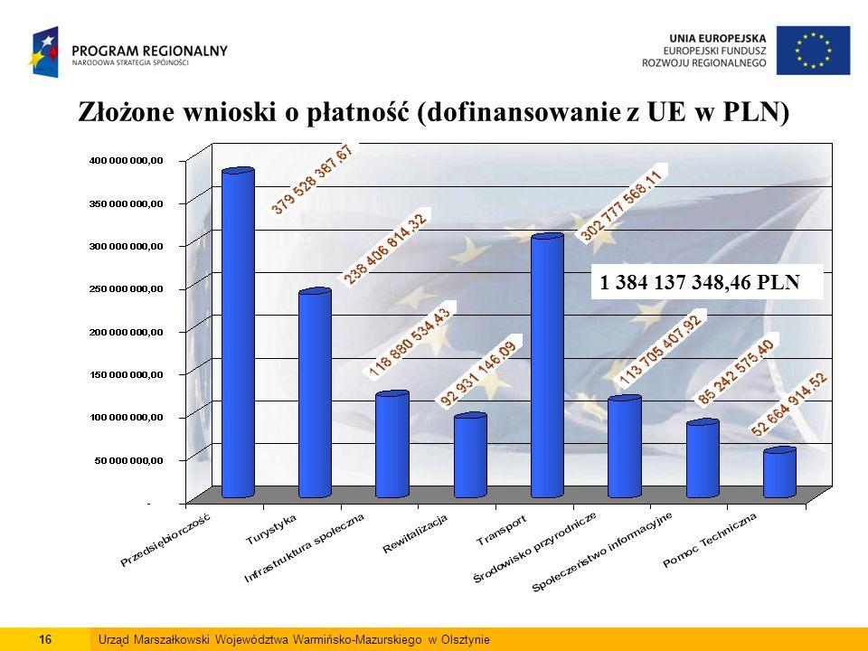 16Urząd Marszałkowski Województwa Warmińsko-Mazurskiego w Olsztynie Złożone wnioski o płatność (dofinansowanie z UE w PLN) 1 384 137 348,46 PLN