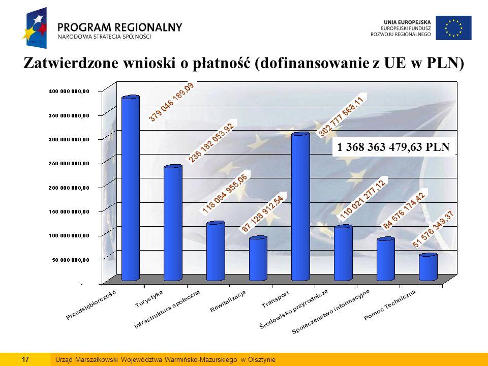 17Urząd Marszałkowski Województwa Warmińsko-Mazurskiego w Olsztynie Zatwierdzone wnioski o płatność (dofinansowanie z UE w PLN) 1 368 363 479,63 PLN