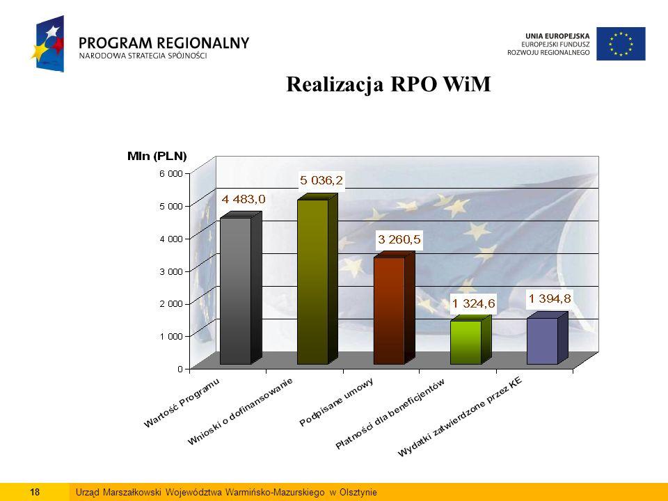 18Urząd Marszałkowski Województwa Warmińsko-Mazurskiego w Olsztynie Realizacja RPO WiM