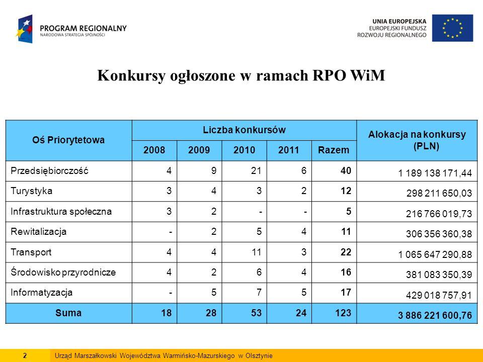2 Konkursy ogłoszone w ramach RPO WiM Oś Priorytetowa Liczba konkursów Alokacja na konkursy (PLN) 2008200920102011Razem Przedsiębiorczość4921640 1 189