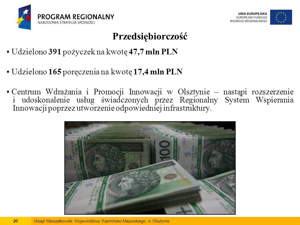 20Urząd Marszałkowski Województwa Warmińsko-Mazurskiego w Olsztynie Przedsiębiorczość Udzielono 391 pożyczek na kwotę 47,7 mln PLN Udzielono 165 poręc