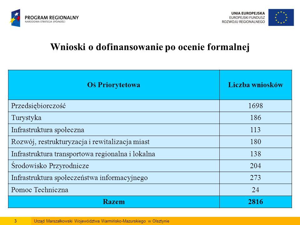 3Urząd Marszałkowski Województwa Warmińsko-Mazurskiego w Olsztynie Wnioski o dofinansowanie po ocenie formalnej Oś PriorytetowaLiczba wniosków Przedsi