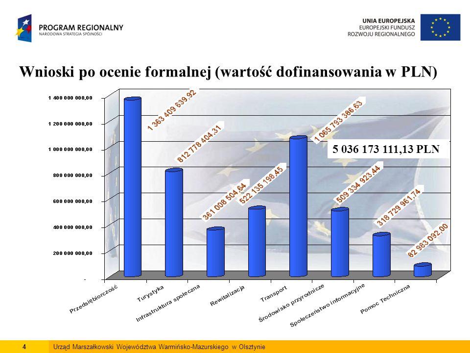 4Urząd Marszałkowski Województwa Warmińsko-Mazurskiego w Olsztynie Wnioski po ocenie formalnej (wartość dofinansowania w PLN) 5 036 173 111,13 PLN