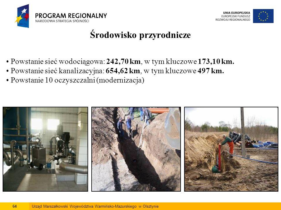 64Urząd Marszałkowski Województwa Warmińsko-Mazurskiego w Olsztynie Środowisko przyrodnicze Powstanie sieć wodociągowa: 242,70 km, w tym kluczowe 173,