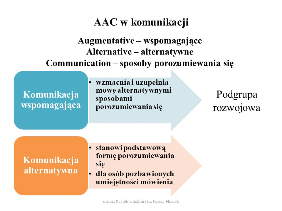 AAC w komunikacji oprac.