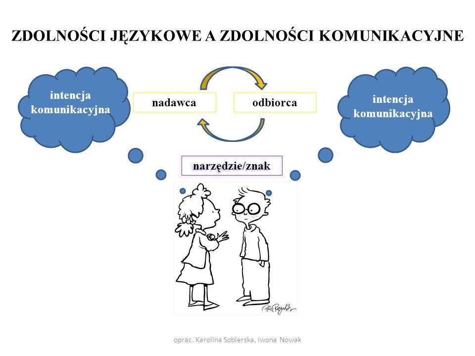 odbiorca nadawca narzędzie/znak intencja komunikacyjna ZDOLNOŚCI JĘZYKOWE A ZDOLNOŚCI KOMUNIKACYJNE