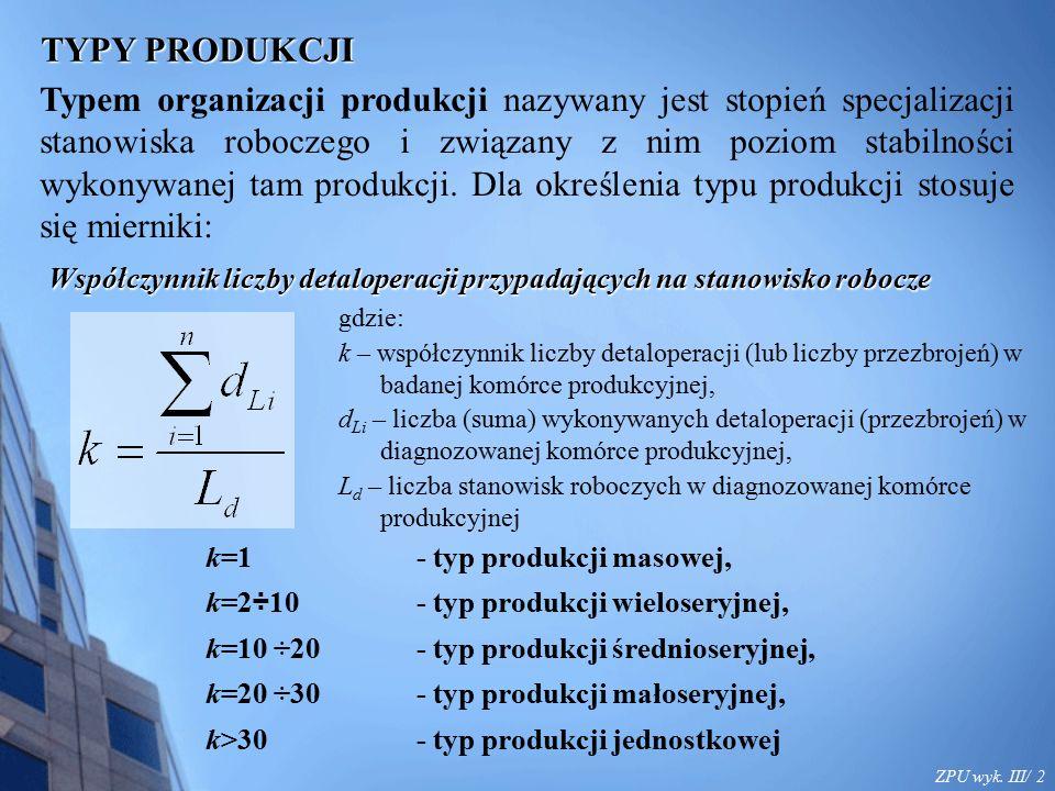 ZPU wyk. III/ 2 TYPY PRODUKCJI Typem organizacji produkcji nazywany jest stopień specjalizacji stanowiska roboczego i związany z nim poziom stabilnośc