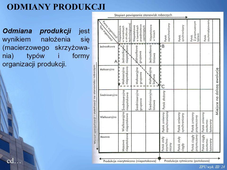 ZPU wyk. III/ 24 ODMIANY PRODUKCJI Odmiana produkcji jest wynikiem nałożenia się (macierzowego skrzyżowa- nia) typów i formy organizacji produkcji. cd