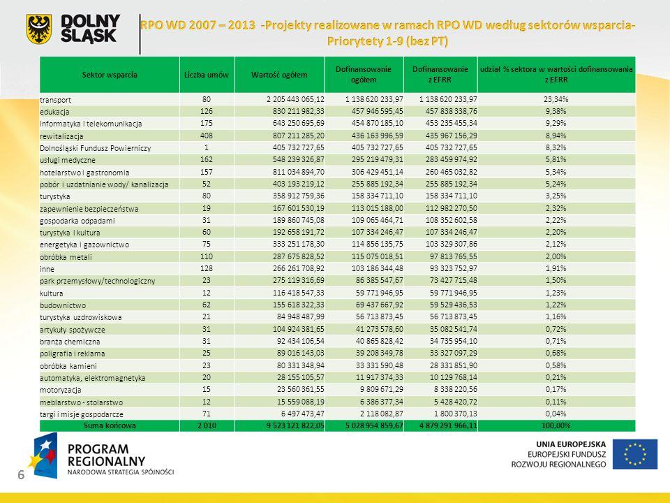 6 Sektor wsparciaLiczba umówWartość ogółem Dofinansowanie ogółem Dofinansowanie z EFRR udział % sektora w wartości dofinansowania z EFRR transport802 205 443 065,121 138 620 233,97 23,34% edukacja126830 211 982,33457 946 595,45457 838 338,769,38% informatyka i telekomunikacja175643 250 695,69454 870 185,10453 235 455,349,29% rewitalizacja408807 211 285,20436 163 996,59435 967 156,298,94% Dolnośląski Fundusz Powierniczy1405 732 727,65 8,32% usługi medyczne162548 239 326,87295 219 479,31283 459 974,925,81% hotelarstwo i gastronomia157811 034 894,70306 429 451,14260 465 032,825,34% pobór i uzdatnianie wody/ kanalizacja52403 193 219,12255 885 192,34 5,24% turystyka80358 912 759,36158 334 711,10 3,25% zapewnienie bezpieczeństwa19167 601 530,19113 015 188,00112 982 270,502,32% gospodarka odpadami31189 860 745,08109 065 464,71108 352 602,582,22% turystyka i kultura60192 658 191,72107 334 246,47 2,20% energetyka i gazownictwo75333 251 178,30114 856 135,75103 329 307,862,12% obróbka metali110287 675 828,52115 075 018,5197 813 765,552,00% inne128266 261 708,92103 186 344,4893 323 752,971,91% park przemysłowy/technologiczny23275 119 316,6986 385 547,6773 427 715,481,50% kultura12116 418 547,3359 771 946,95 1,23% budownictwo62155 618 322,3369 437 667,9259 529 436,531,22% turystyka uzdrowiskowa2184 948 487,9956 713 873,45 1,16% artykuły spożywcze31104 924 381,6541 273 578,6035 082 541,740,72% branża chemiczna3192 434 106,5440 865 828,4234 735 954,100,71% poligrafia i reklama2589 016 143,0339 208 349,7833 327 097,290,68% obróbka kamieni2380 331 348,9433 331 590,4828 331 851,900,58% automatyka, elektromagnetyka2028 155 105,5711 917 374,3310 129 768,140,21% motoryzacja1523 560 361,559 809 671,298 338 220,560,17% meblarstwo - stolarstwo1215 559 088,196 386 377,345 428 420,720,11% targi i misje gospodarcze716 497 473,472 118 082,871 800 370,130,04% Suma końcowa2 0109 523 121 822,055 028 954 859,674 879 291 966,11100,00%
