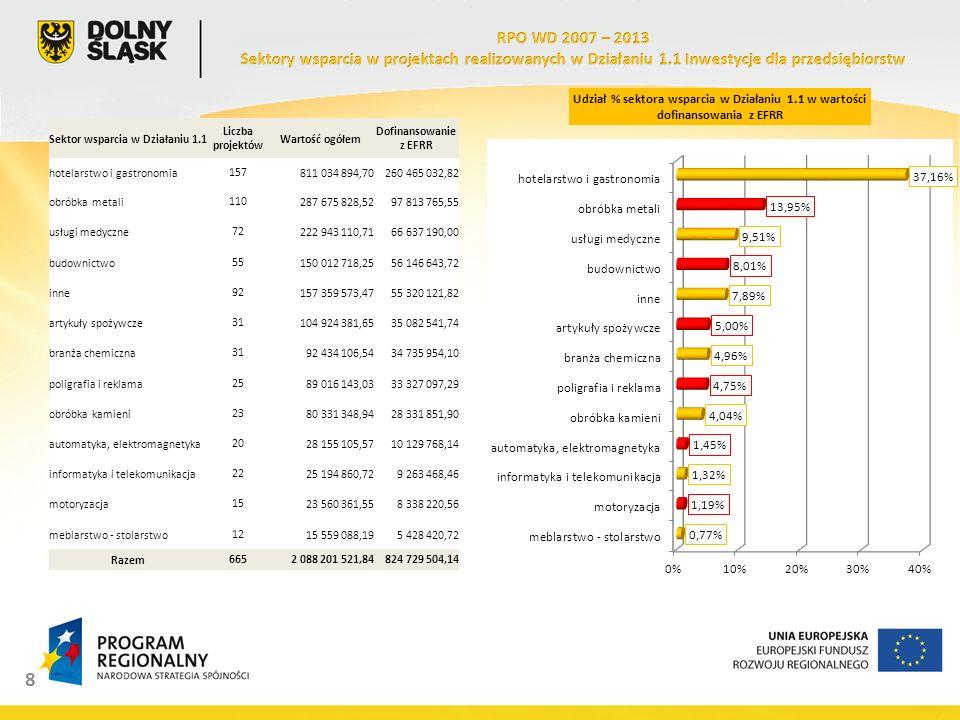 9 Największe pod względem wartości inwestycje w zakresie transportu (największy sektor wsparcia w ramach RPO WD) realizowane są na terenie Miasta Wrocław i Miasta Wałbrzych.