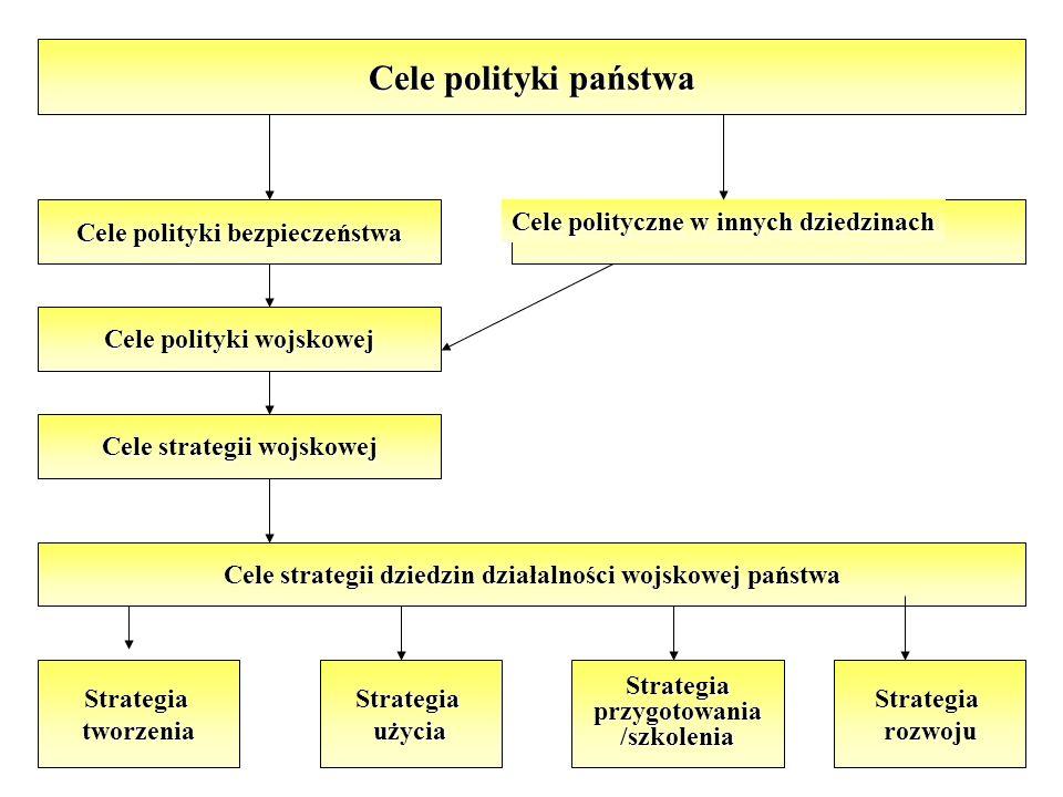 Cele polityki państwa Cele polityki bezpieczeństwa Cele polityki wojskowej Cele strategii wojskowej Cele strategii dziedzin działalności wojskowej państwa StrategiatworzeniaStrategiaużyciaStrategiaprzygotowania/szkoleniaStrategiarozwoju Cele polityczne w innych dziedzinach