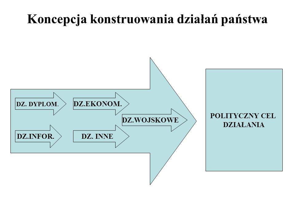 Koncepcja konstruowania działań państwa POLITYCZNY CEL DZIAŁANIA DZ.