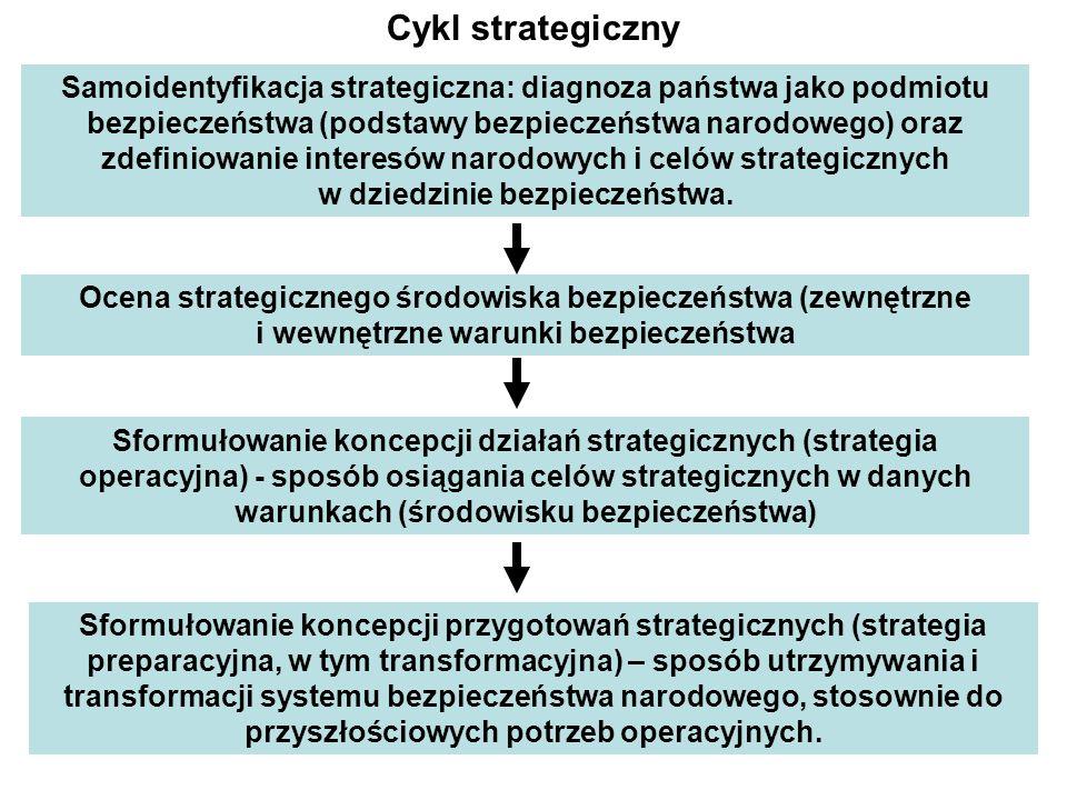 Samoidentyfikacja strategiczna: diagnoza państwa jako podmiotu bezpieczeństwa (podstawy bezpieczeństwa narodowego) oraz zdefiniowanie interesów narodowych i celów strategicznych w dziedzinie bezpieczeństwa.